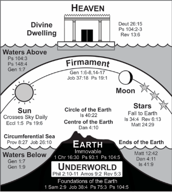 The ancient Hebrew conception-diagram of Earth-Great Waters-Firmament-Heaven